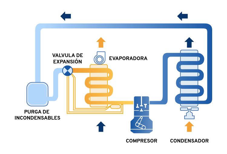 Cuales son los procesos del ciclo de refrigeracion
