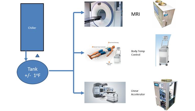 Equipos de refrigeración industrial para radiología